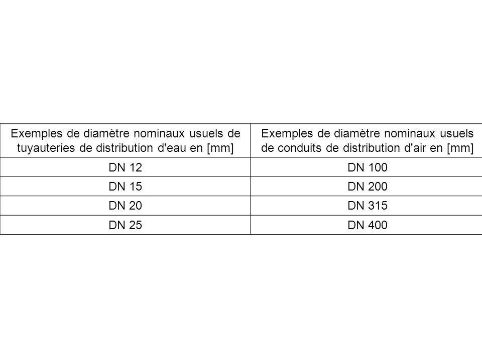 Exemples de diamètre nominaux usuels de tuyauteries de distribution d eau en [mm]